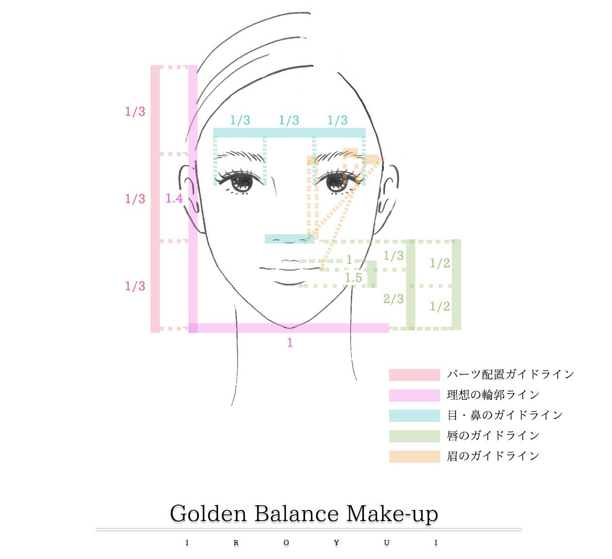 顔立ちの黄金比を分析したメイクレッスン