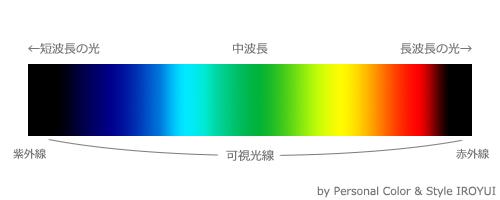 光のスペクトル、可視光線