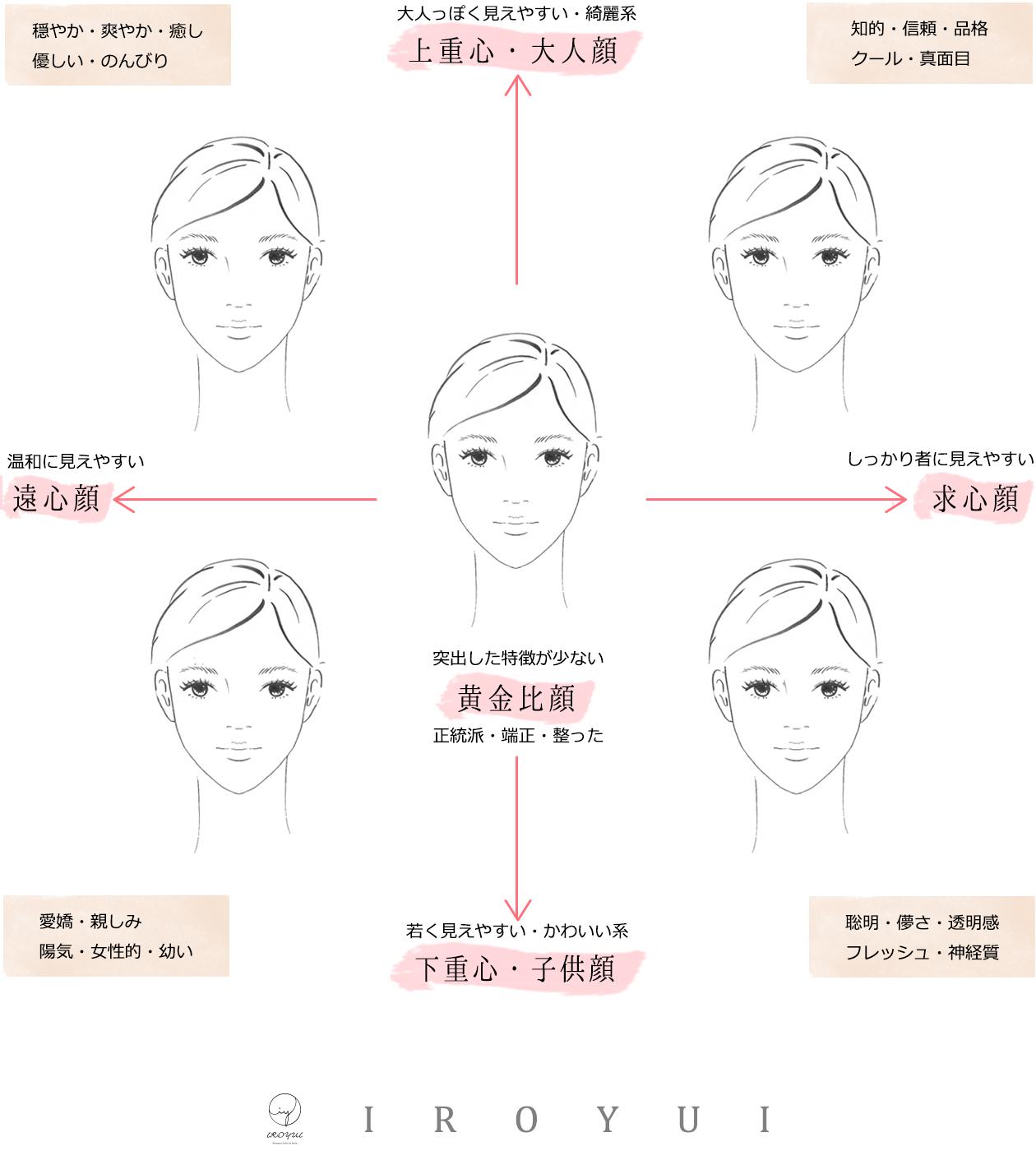 顔タイプによるメイクレッスン遠心顔と求心顔の表