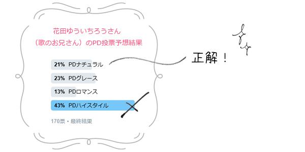 芸能人パーソナルデザイン予想2