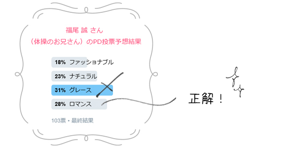 芸能人パーソナルデザイン予想5