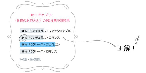芸能人パーソナルデザイン予想6