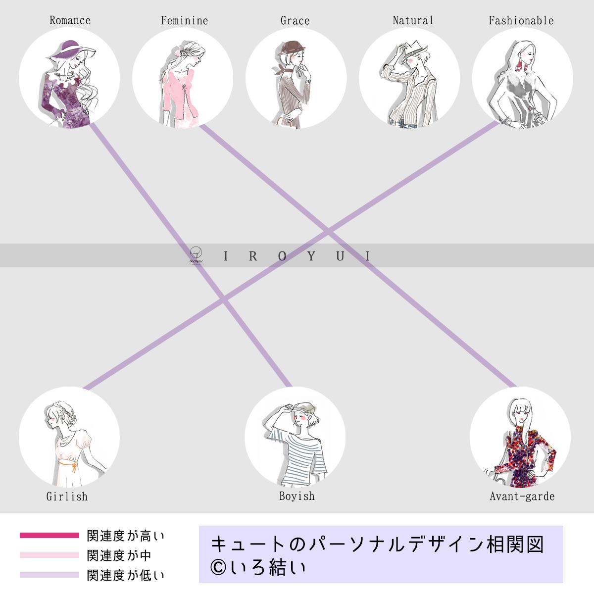 パーソナルデザイン相関図